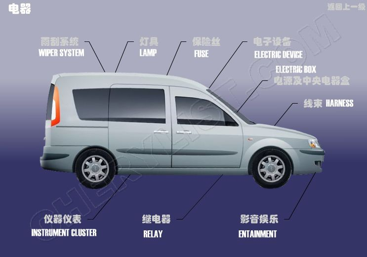 CHERY AUTOMOBILE KARRY ELECTRICITY