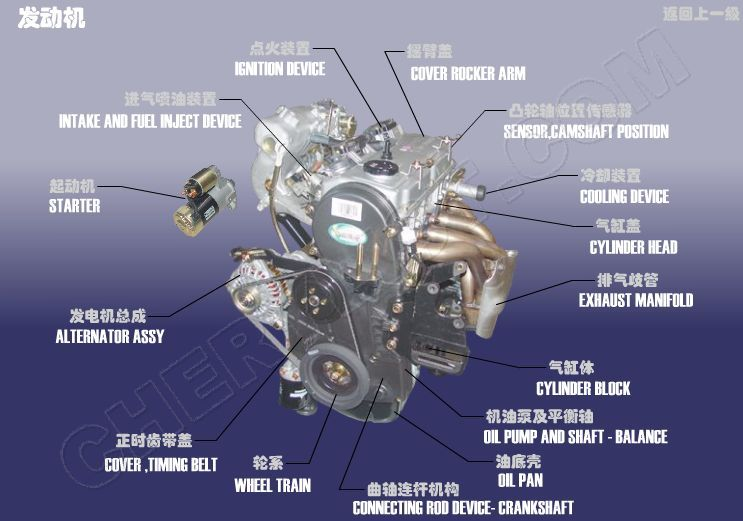 CHERY AUTOMOBILE - EASTAR CROSS V5 AUTO PARTS ENGINE